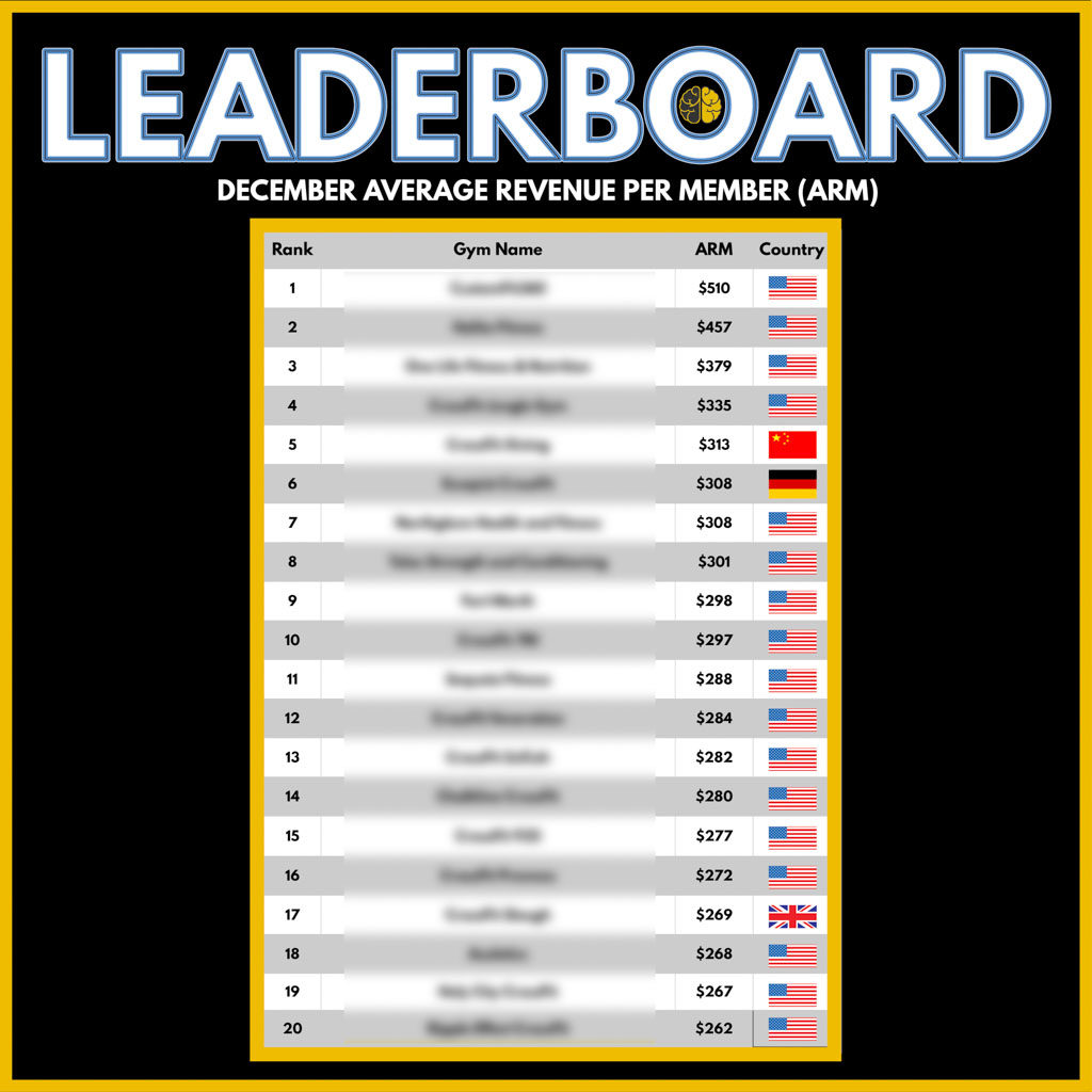 A leaderboard showing the top Two-Brain gyms' average revenue per member.