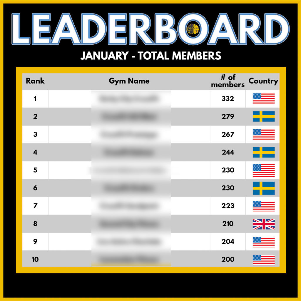 A leaderboard showing the top 10 Two-Brain gyms by members for January 2021.