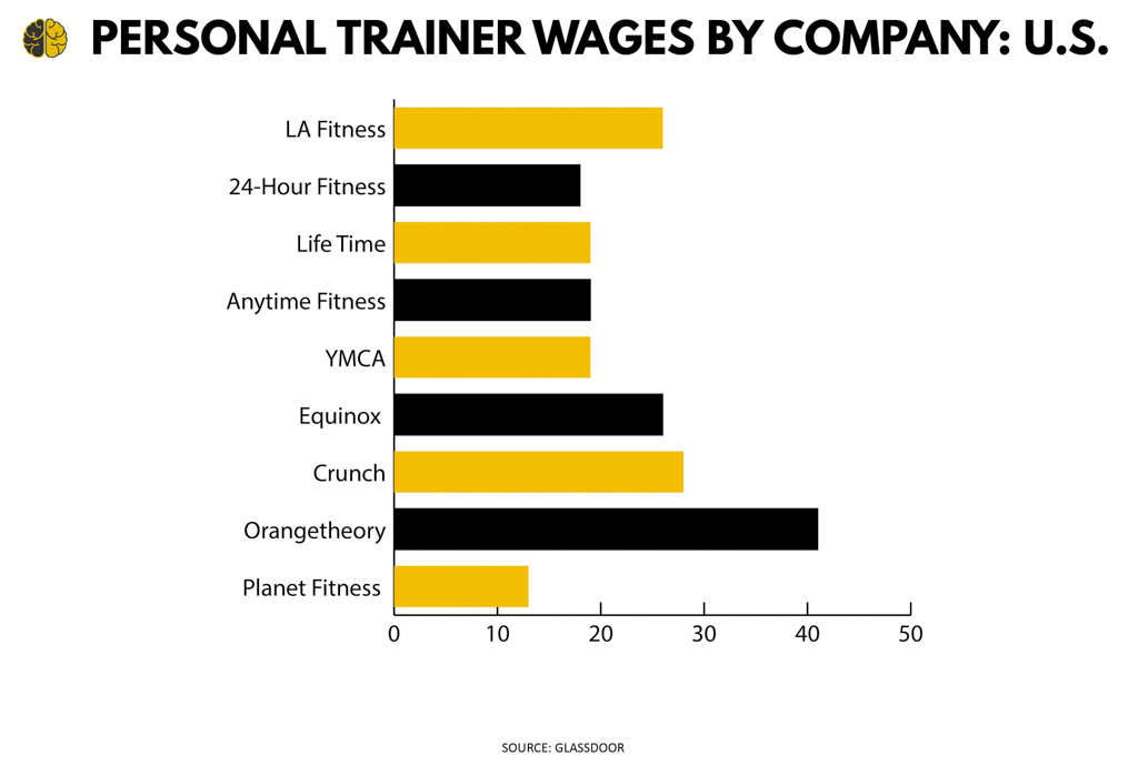 A bar graph showing personal trainer hourly wages by company—including LA Fitness, Equinox and Life Time.
