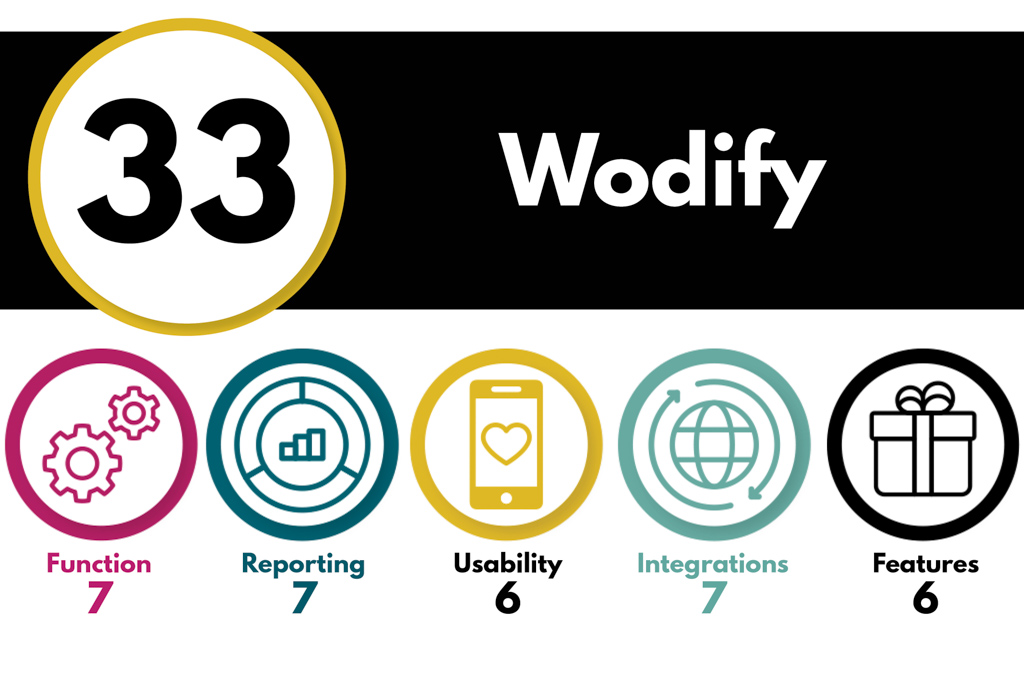 A graphic ranking Wodify software in 5 different categories for an overall score of 33.